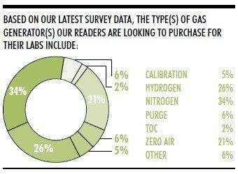 Product Focus: Laboratory Gas Generators