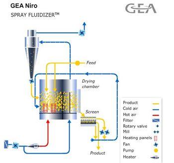 GEA Niro - SPRAY FLUIDIZER