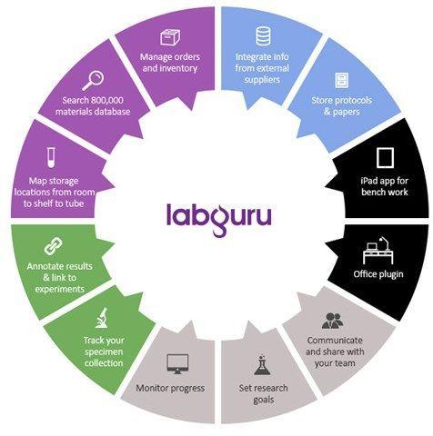 LabGuru - Lab Management Software