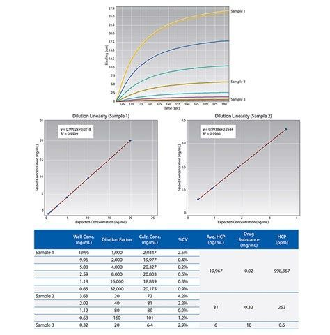 ForteBio - Dip and Read™ Anti-CHO HCP Detection Kit