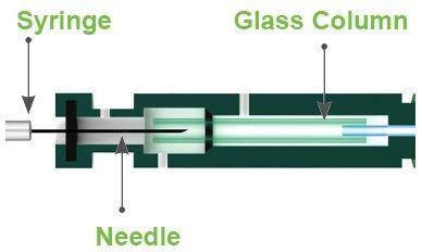 Hamilton Company - Standard Injection