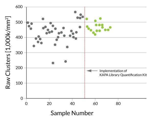 Kapa Biosystems - KAPA Library Quantification Kits