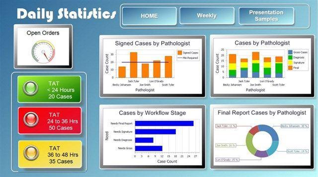 Psyche Systems - e.dashboard™